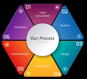 Instructional Design Models - VALEiRA.com - iADDiE